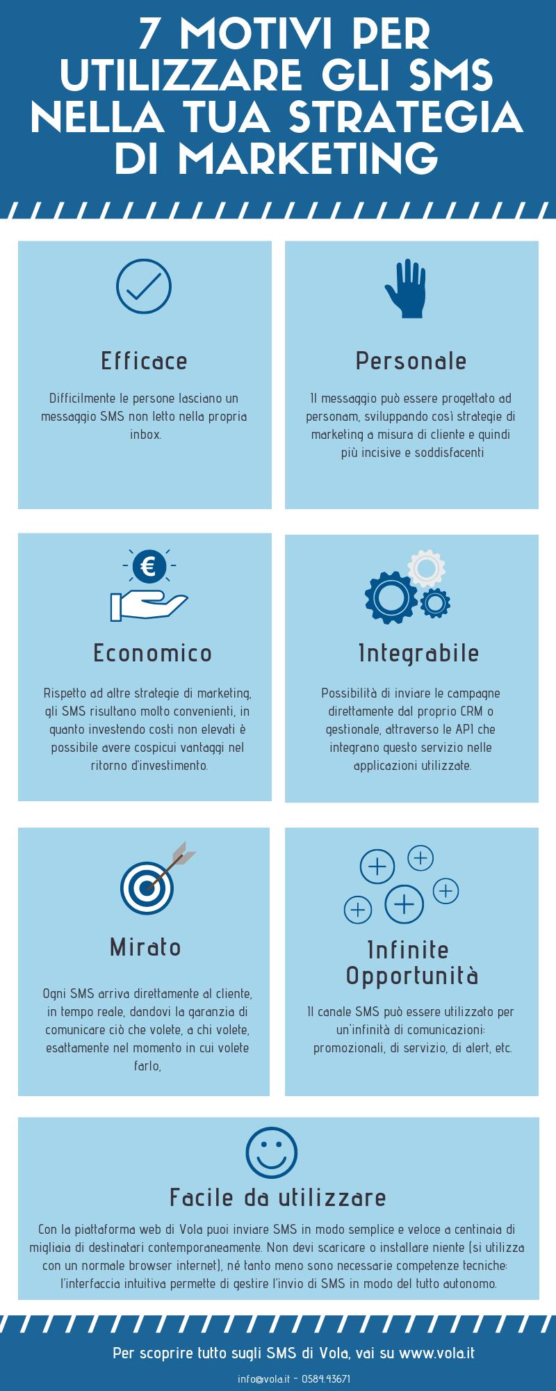 SMS nella strategia di marketing-infografica di Vola