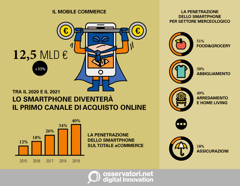 Mobile commerce_OsservatoriNet